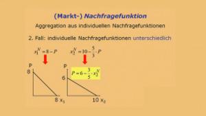 Mikroökonomie C: Preisbildung bei vollständiger Konkurrenz