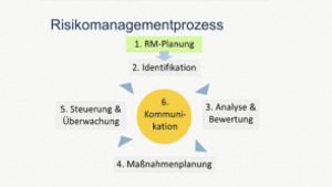 Projektphase - Umgang mit unverhofften Ereignissen