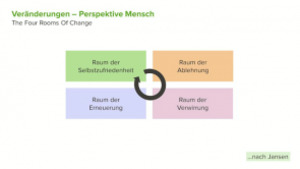 Change Management - Change