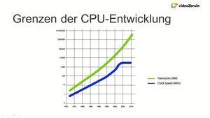 .NET-Programmierung: Multithreading