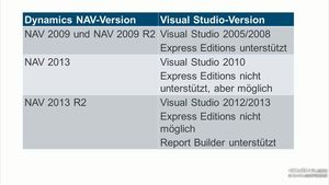 Dynamics NAV 2013 R2: Berichte mit Reporting Services