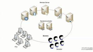 Windows Server: Berechtigungen konfigurieren und verwalten