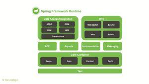 Spring Framework Grundkurs