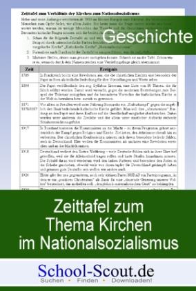 Arbeitsblatt: Zeittafel zum Thema Kirchen im Nationalsozialismus (mit Aufgaben und Auswertung)