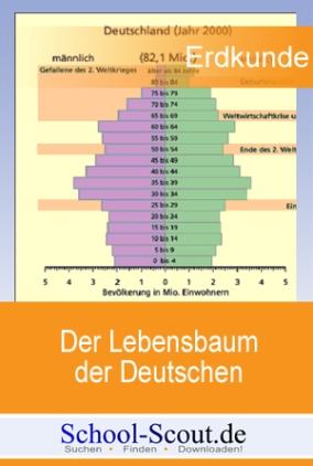Der Lebensbaum der Deutschen