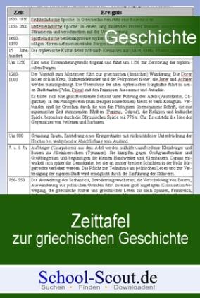 Zeittafel zur griechischen Geschichte