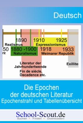 Die Epochen der deutschen Literatur